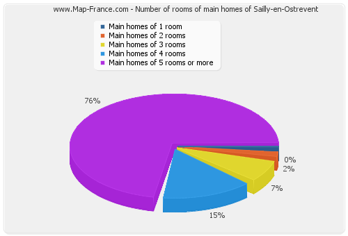 Number of rooms of main homes of Sailly-en-Ostrevent
