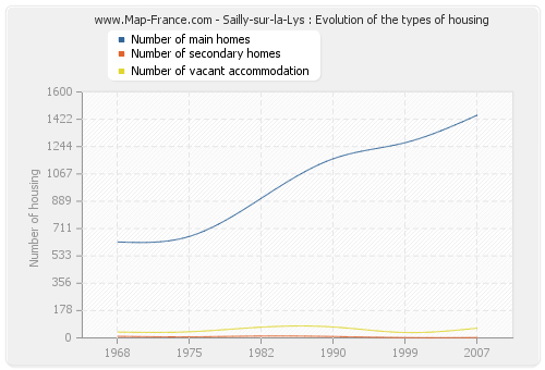 Sailly-sur-la-Lys : Evolution of the types of housing