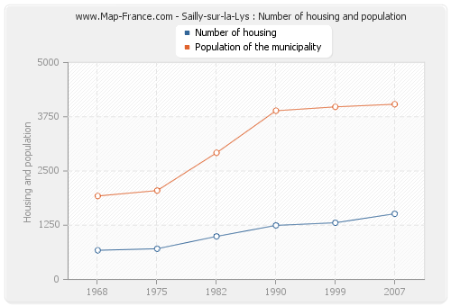 Sailly-sur-la-Lys : Number of housing and population