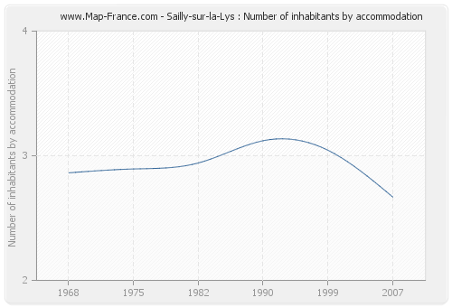 Sailly-sur-la-Lys : Number of inhabitants by accommodation