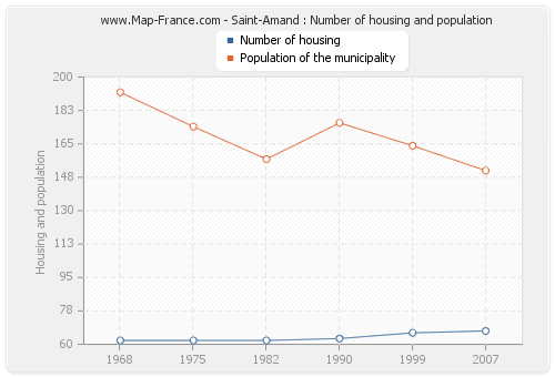 Saint-Amand : Number of housing and population
