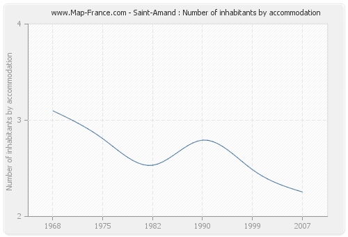 Saint-Amand : Number of inhabitants by accommodation