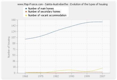 Sainte-Austreberthe : Evolution of the types of housing