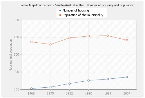 Sainte-Austreberthe : Number of housing and population
