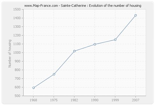 Sainte-Catherine : Evolution of the number of housing