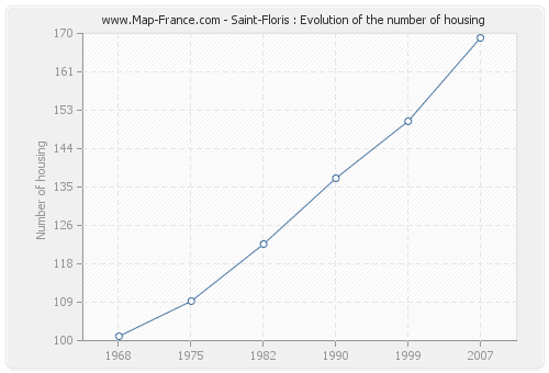 Saint-Floris : Evolution of the number of housing