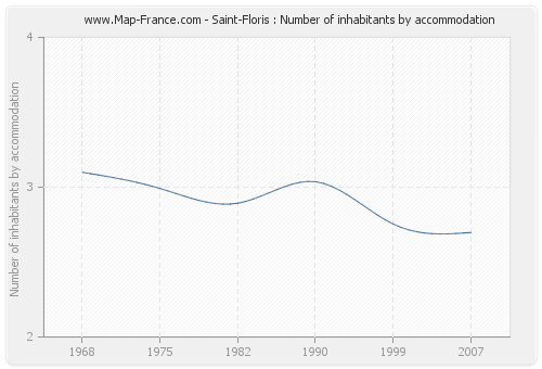 Saint-Floris : Number of inhabitants by accommodation