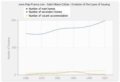 Saint-Hilaire-Cottes : Evolution of the types of housing