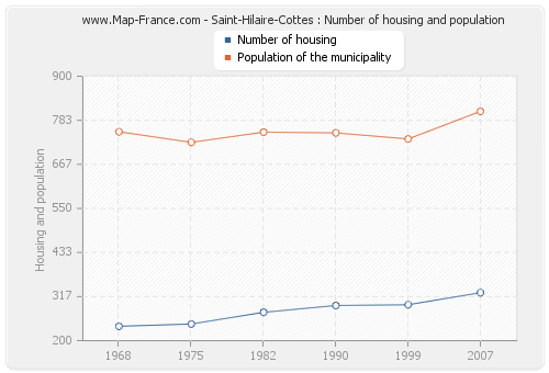Saint-Hilaire-Cottes : Number of housing and population