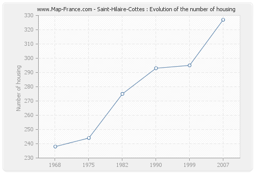 Saint-Hilaire-Cottes : Evolution of the number of housing
