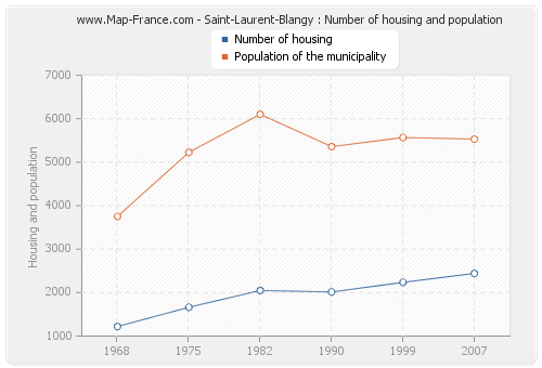 Saint-Laurent-Blangy : Number of housing and population