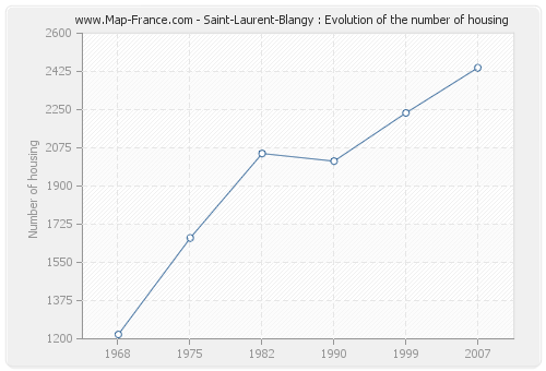 Saint-Laurent-Blangy : Evolution of the number of housing