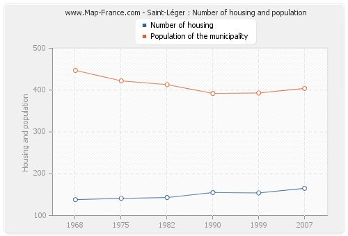 Saint-Léger : Number of housing and population
