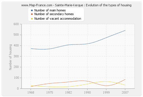 Sainte-Marie-Kerque : Evolution of the types of housing