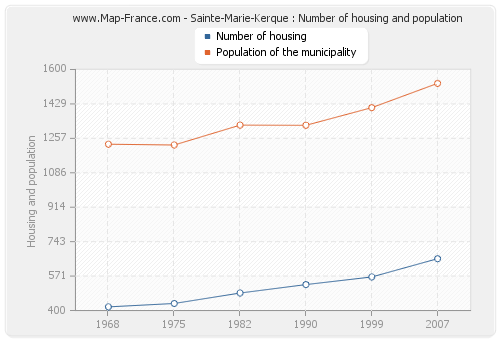 Sainte-Marie-Kerque : Number of housing and population