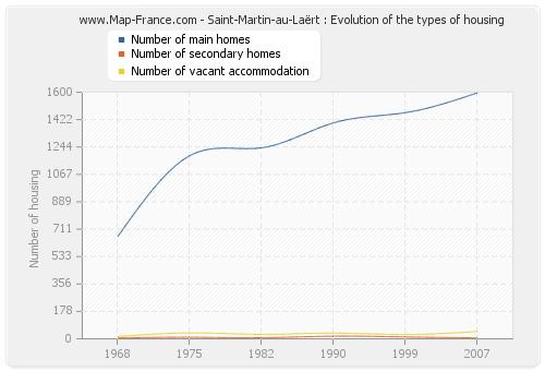 Saint-Martin-au-Laërt : Evolution of the types of housing