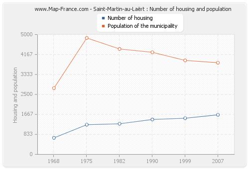 Saint-Martin-au-Laërt : Number of housing and population