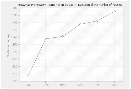 Saint-Martin-au-Laërt : Evolution of the number of housing