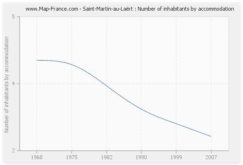 Saint-Martin-au-Laërt : Number of inhabitants by accommodation