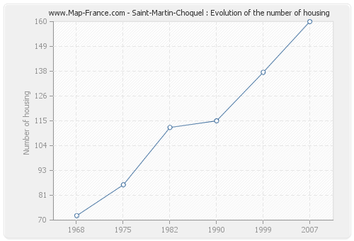Saint-Martin-Choquel : Evolution of the number of housing