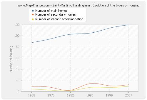 Saint-Martin-d'Hardinghem : Evolution of the types of housing