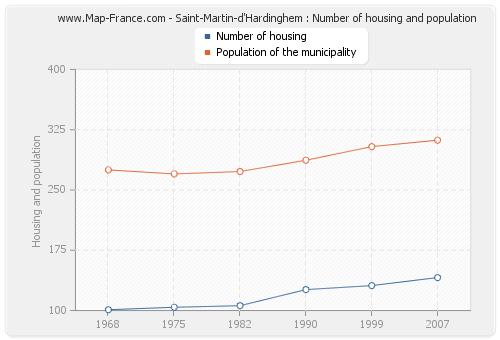 Saint-Martin-d'Hardinghem : Number of housing and population