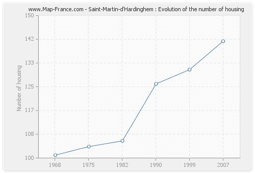 Saint-Martin-d'Hardinghem : Evolution of the number of housing