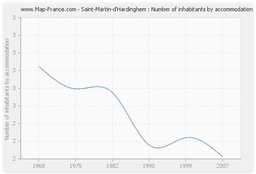 Saint-Martin-d'Hardinghem : Number of inhabitants by accommodation