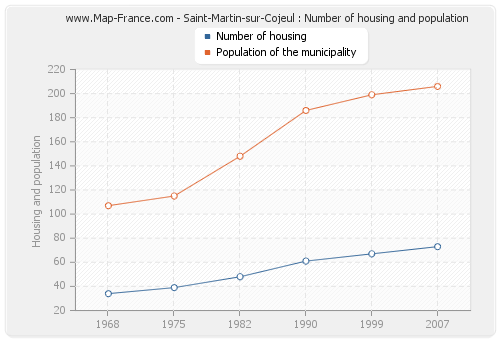 Saint-Martin-sur-Cojeul : Number of housing and population