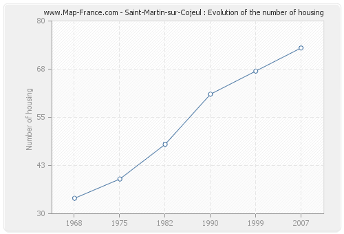 Saint-Martin-sur-Cojeul : Evolution of the number of housing