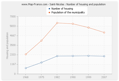 Saint-Nicolas : Number of housing and population