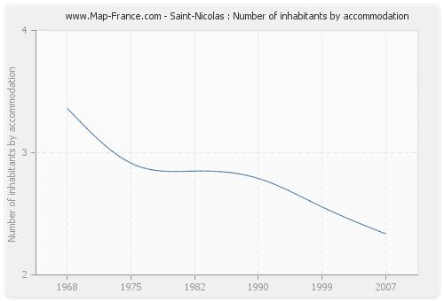 Saint-Nicolas : Number of inhabitants by accommodation