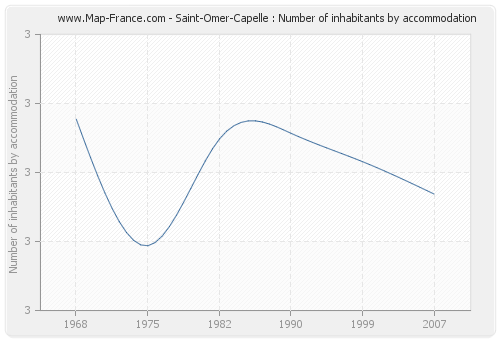 Saint-Omer-Capelle : Number of inhabitants by accommodation