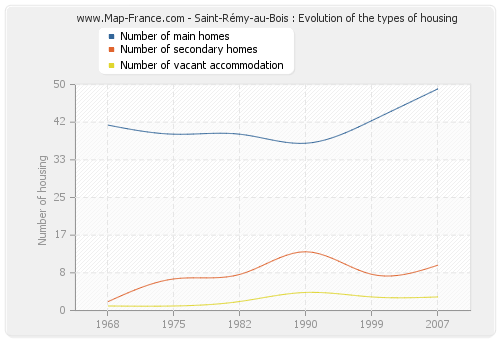 Saint-Rémy-au-Bois : Evolution of the types of housing