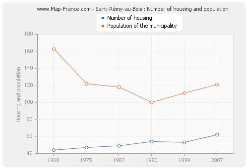 Saint-Rémy-au-Bois : Number of housing and population