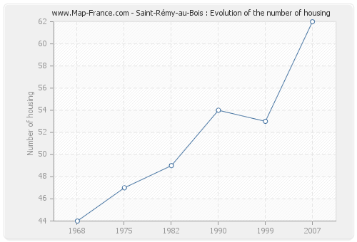 Saint-Rémy-au-Bois : Evolution of the number of housing