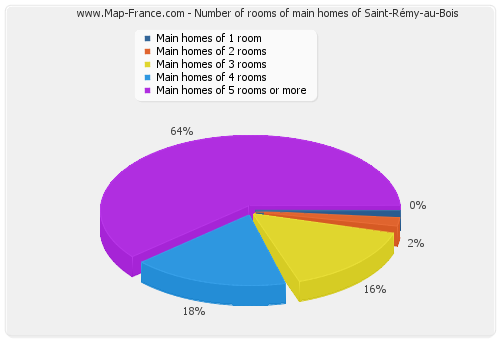 Number of rooms of main homes of Saint-Rémy-au-Bois
