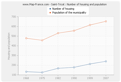 Saint-Tricat : Number of housing and population