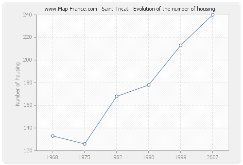 Saint-Tricat : Evolution of the number of housing