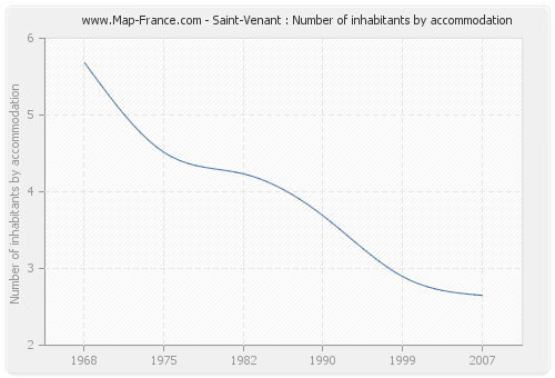 Saint-Venant : Number of inhabitants by accommodation