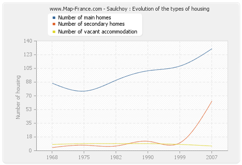 Saulchoy : Evolution of the types of housing