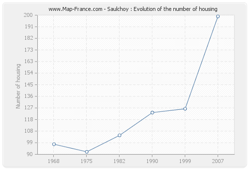 Saulchoy : Evolution of the number of housing
