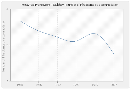Saulchoy : Number of inhabitants by accommodation