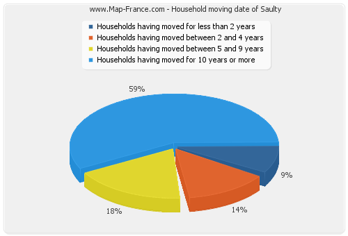 Household moving date of Saulty