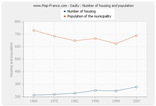 Saulty : Number of housing and population