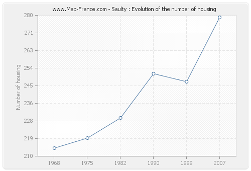 Saulty : Evolution of the number of housing