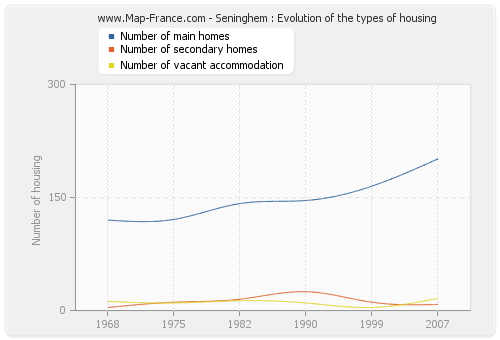 Seninghem : Evolution of the types of housing