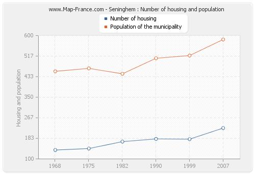 Seninghem : Number of housing and population