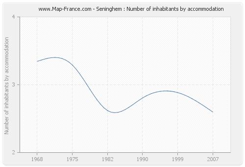 Seninghem : Number of inhabitants by accommodation