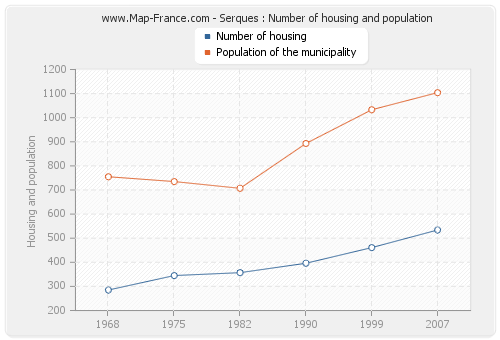 Serques : Number of housing and population